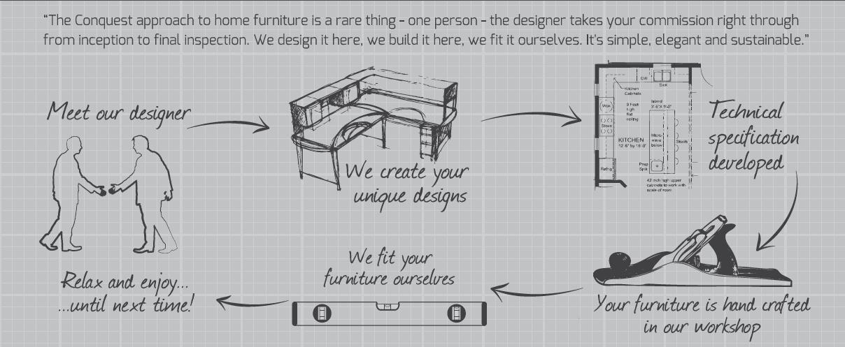 Furniture Design Process our design process ⋆ fine bespoke fitted furniture